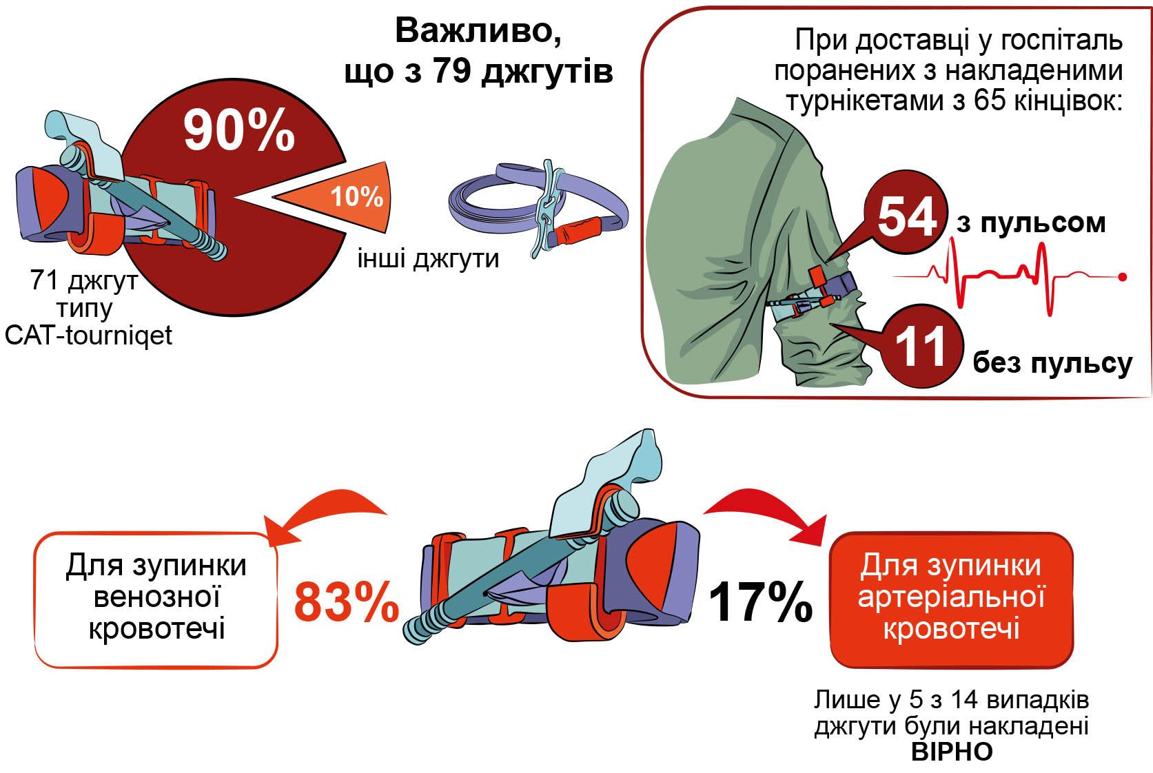 статистика застосування кровоспинних джгутів турнікетів